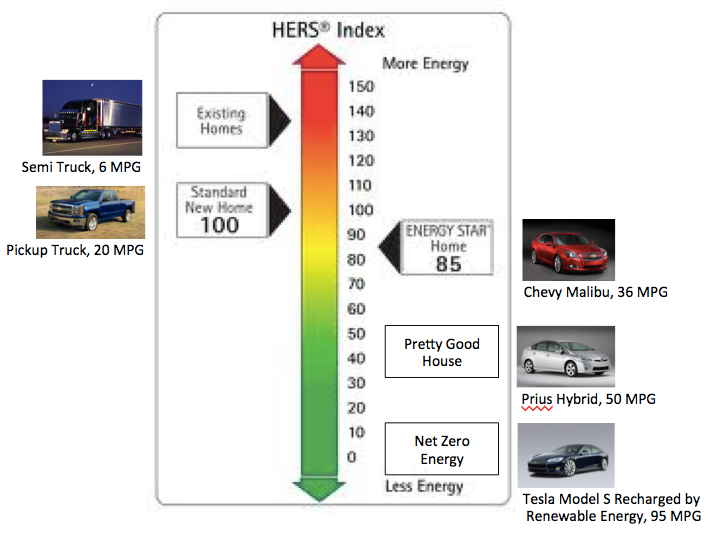 HERS-Index-MPG-Autos