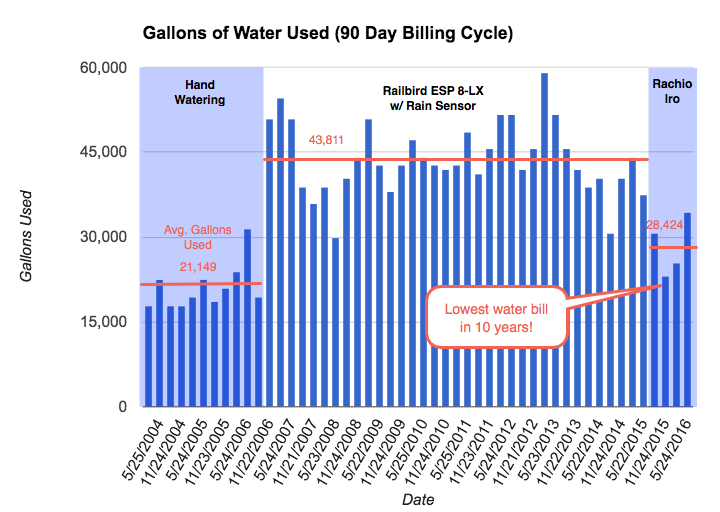 Rachio Iro-Water Bill Savings Bar Chart