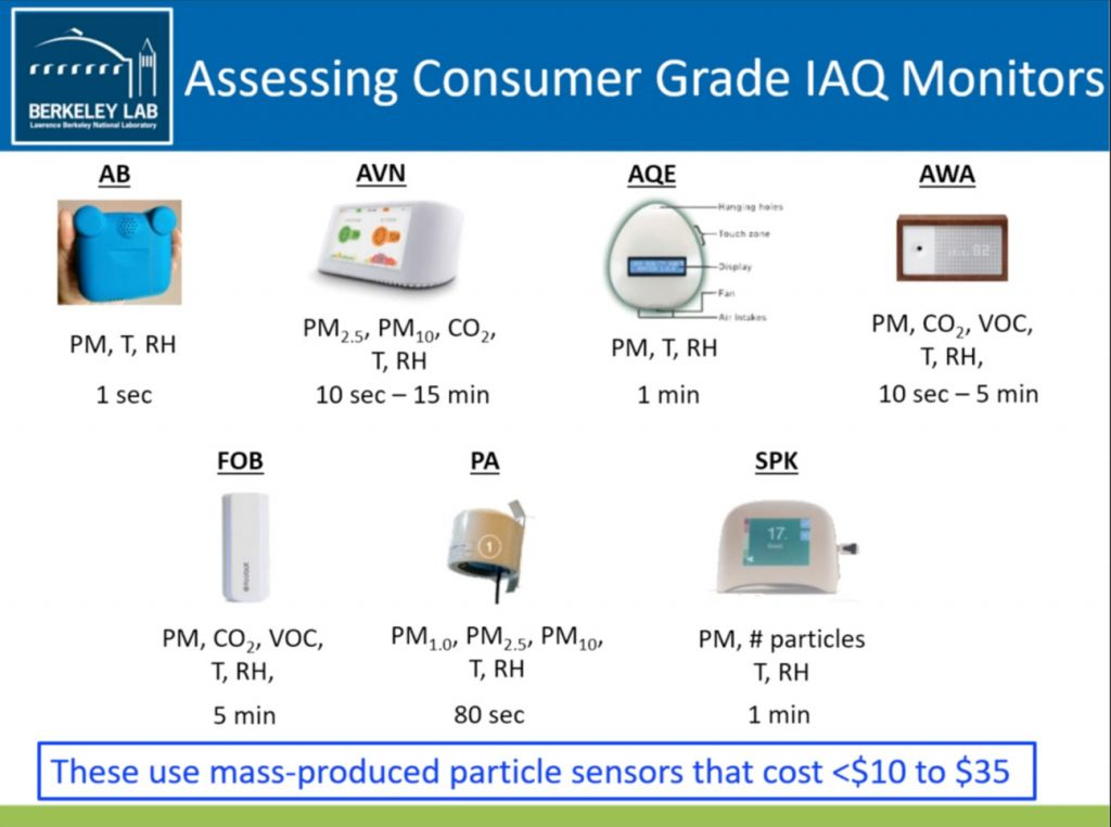 Berkeley Labs-7 Consumer Grade Indoor Air Quality Monitors