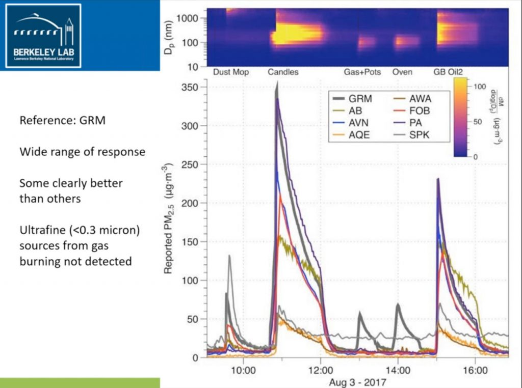 Berkeley Labs-7 Indoor Air Quality Monitors Particulate Matter 2.5 Test Results